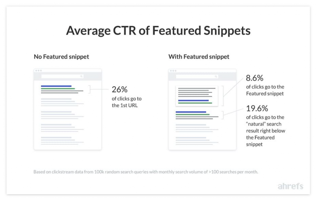 average CTR of featured snippets chart